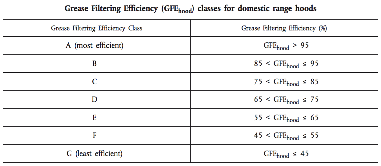 Grease filtering efficiency